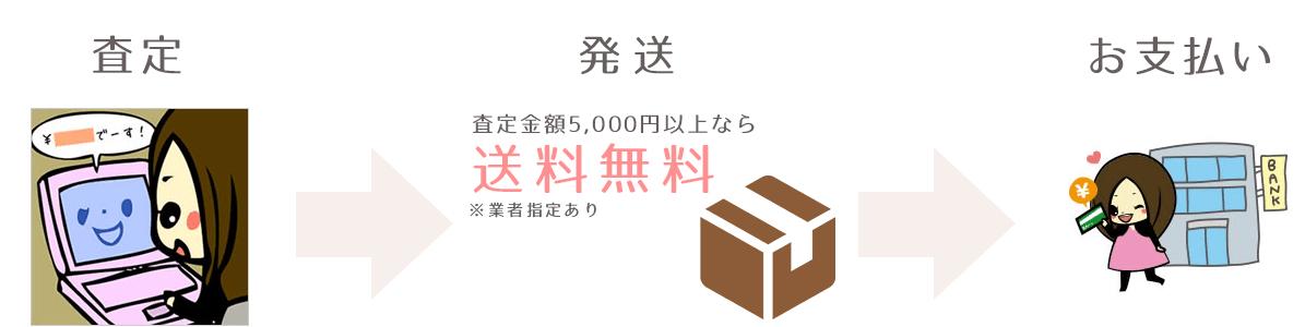 査定→発送→お支払い