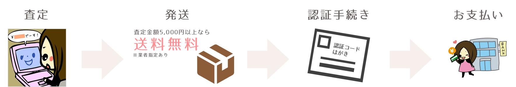 査定→発送→認証手続き→お支払い
