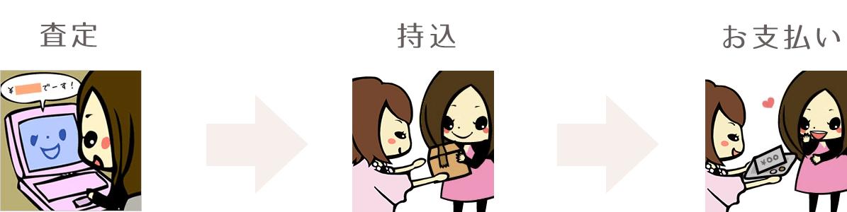 査定→持込→お支払い